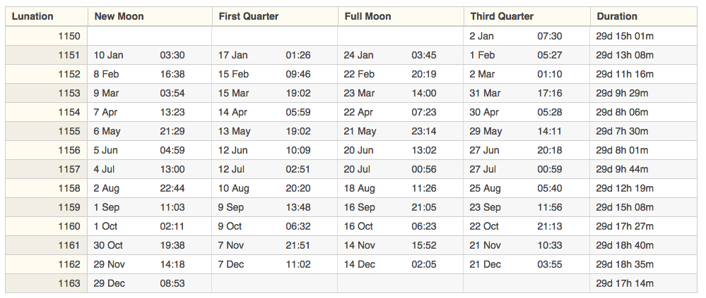 Lunar fishing calendar search results calendar 2015 for Moon phases and fishing