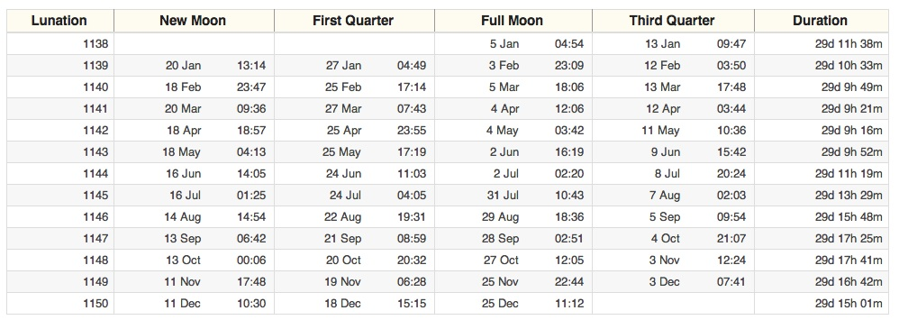 Fishing calendar 2015 moon phase search results for Moon phases and fishing